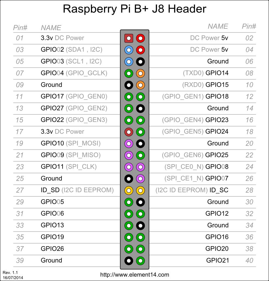 raspberry_pi_2_GPIO